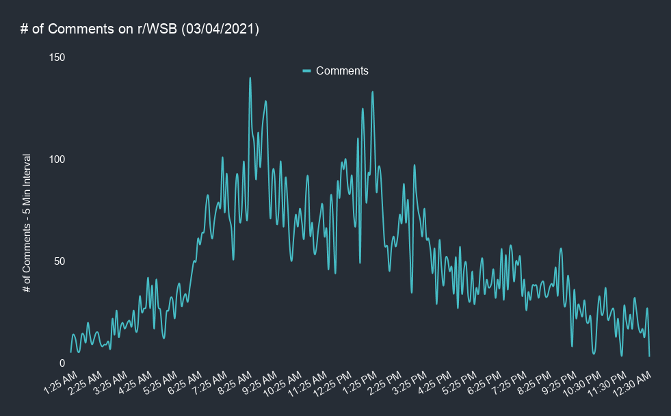 # of Comments on r_WSB (03_04_2021)-1