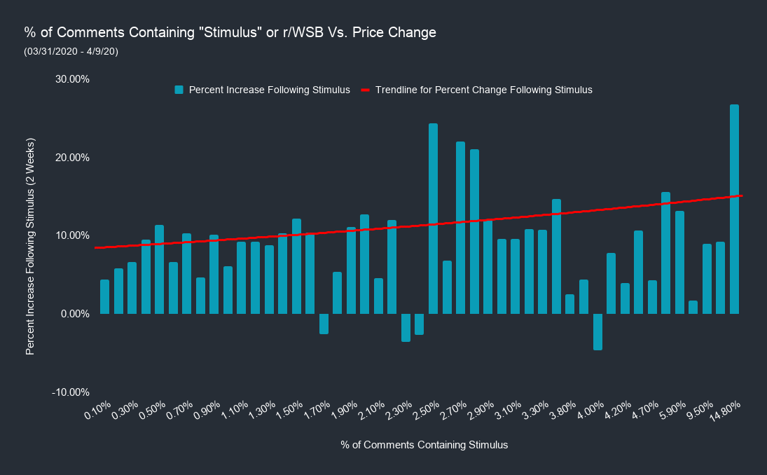 % of Comments Containing _Stimulus_ or r_WSB Vs. Price Change (2)
