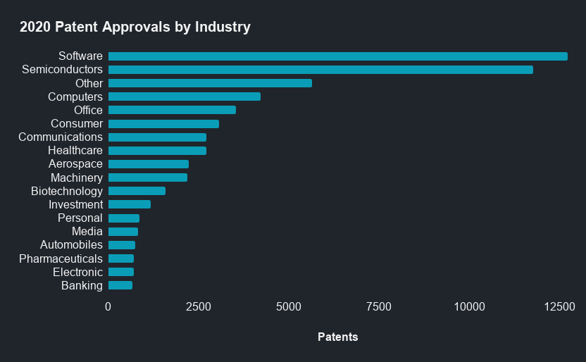 2020 Patent Approvals by Industry