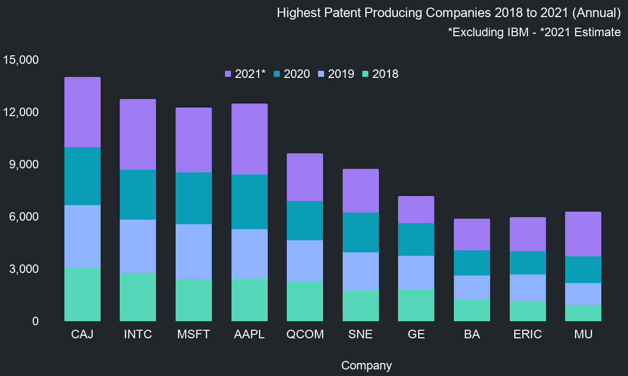 Highest Patent Producing Companies 2018 to 2021 (Annual)-1
