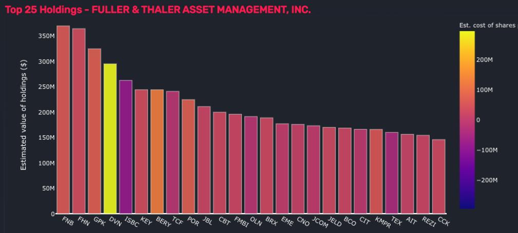 Fuller&Thaler Top Holdings